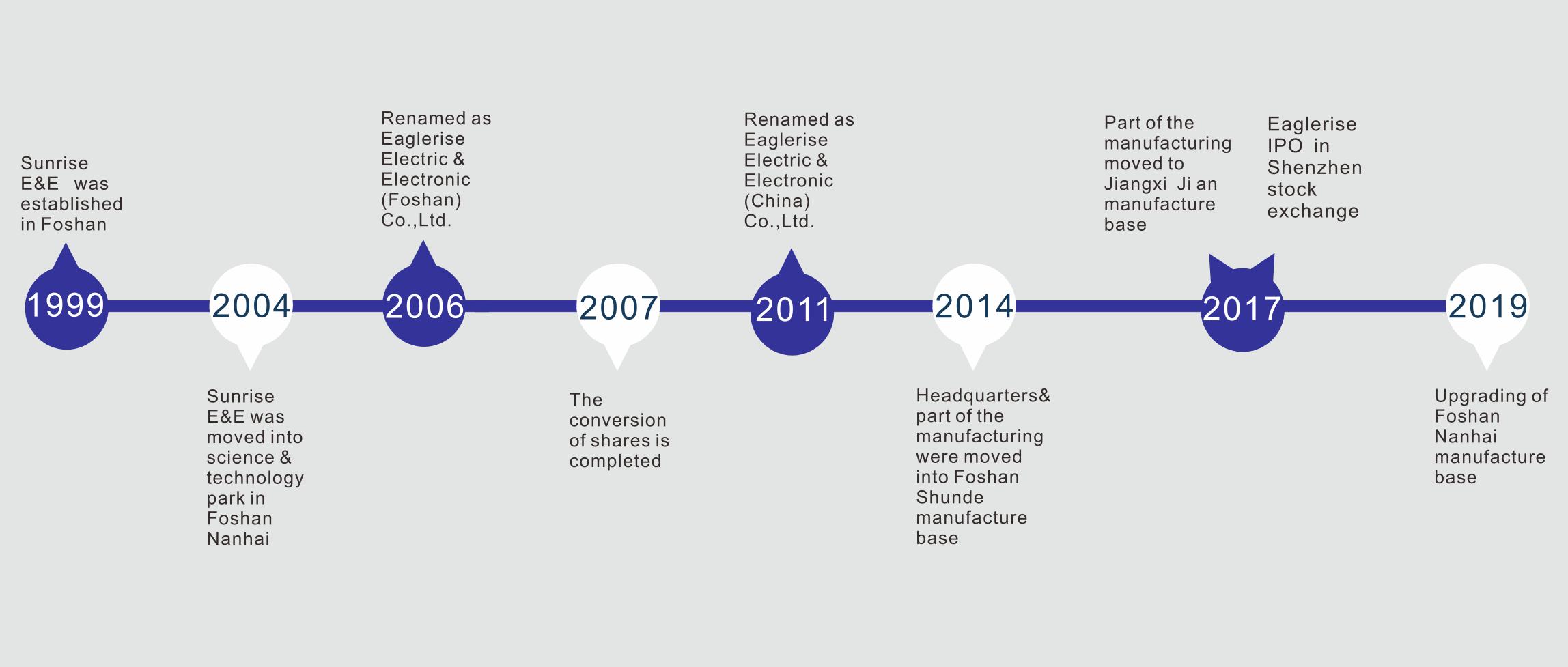 Histoire du développement